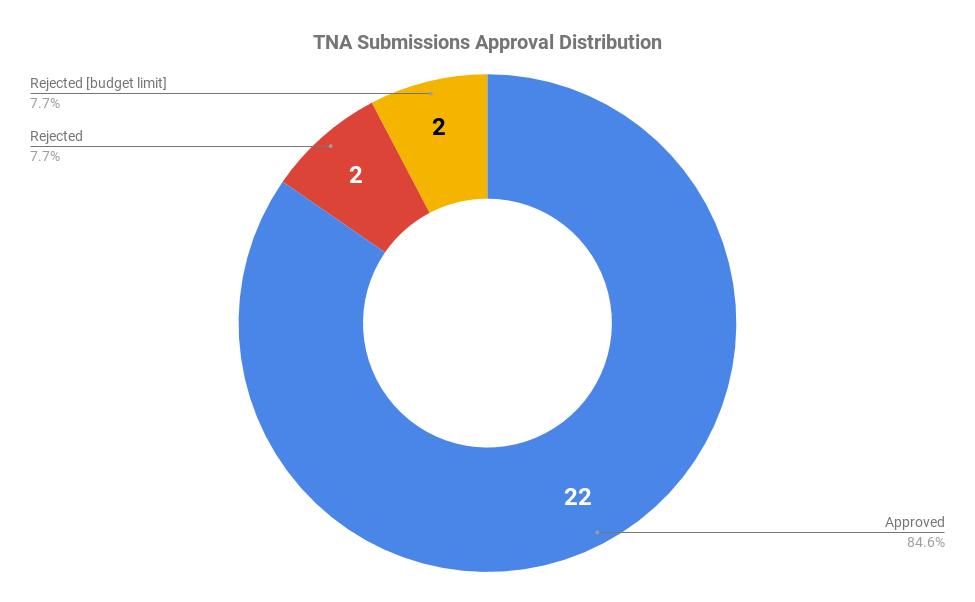 Total number of approved and rejected proposals